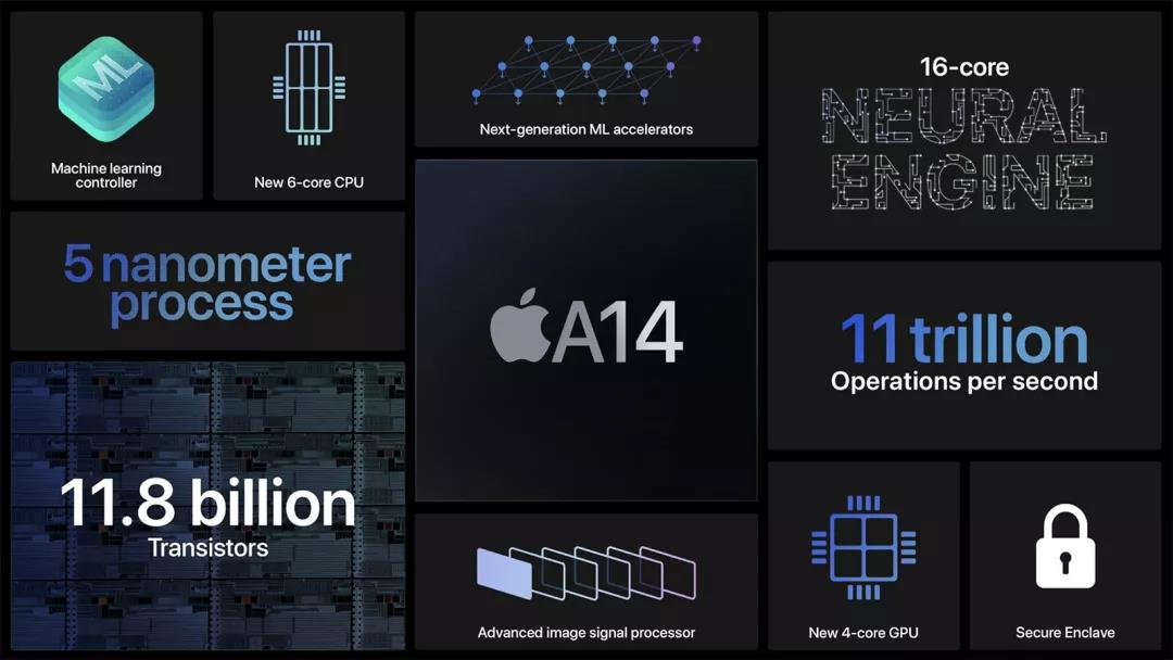 苹果发布会泄露惊喜,iPhone12 性能稳了!